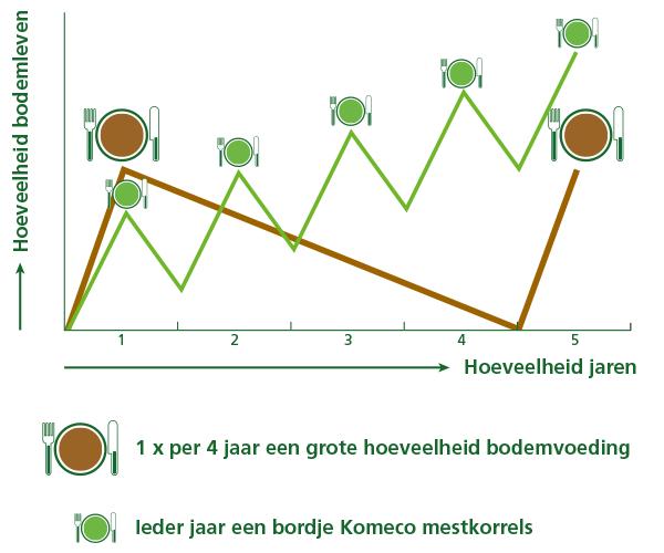 Komeco tabel bodemvoeding