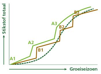Komeco tabel stikstofopname van FERTISOL