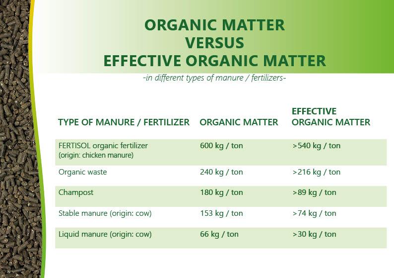 effective organic matter in fertilizers