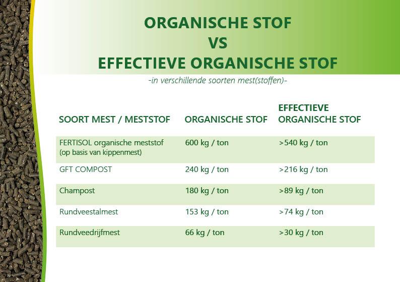 effectieve organische stof in meststoffen